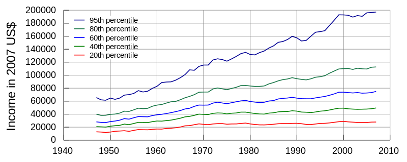 United_States_Income_Distribution