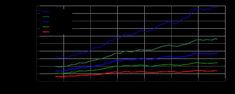 United_States_Income_Distribution